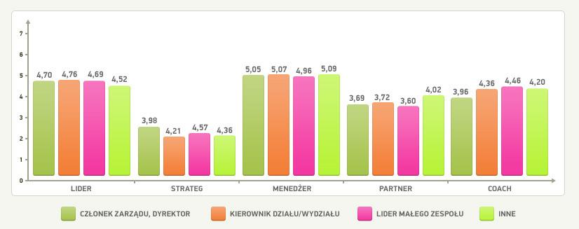 Systemy Motywacyjne Oceny Pracowników Ankieta Test Motywacji